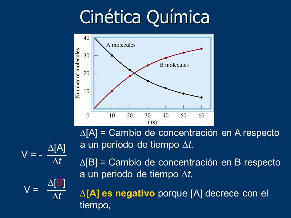 Cinética Química D[A] = Cambio de concentración en A respecto a un período de tiempo Dt. V = - D[A]